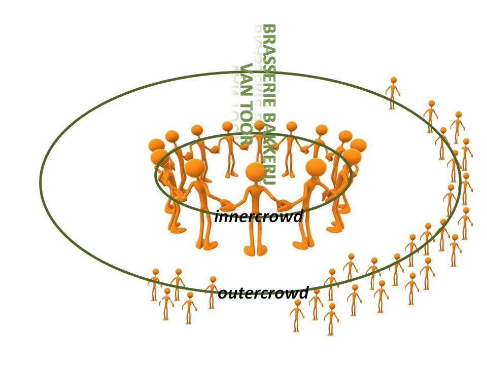 Innercrowd