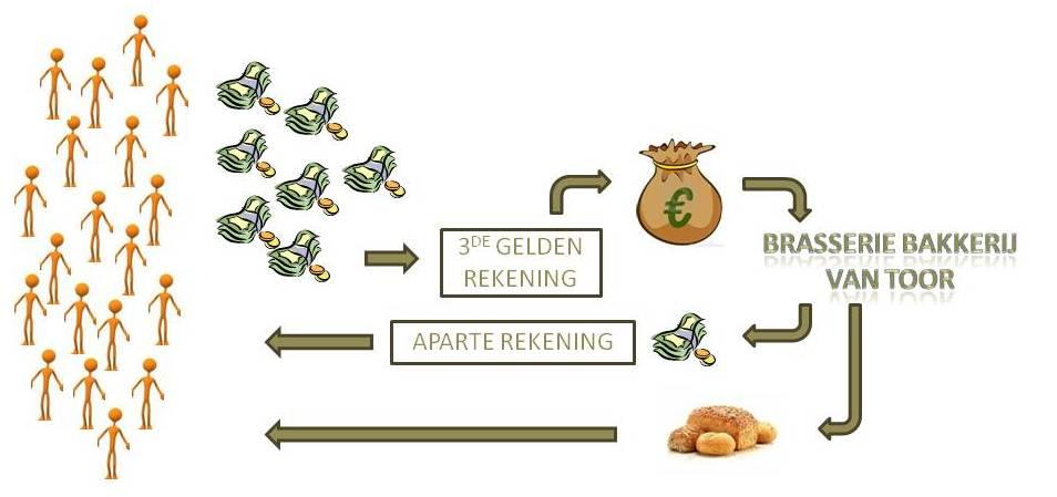 geldstroom
